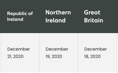Last shipping dates for parcels to Ireland, Northern Ireland and Great Britain for 2020