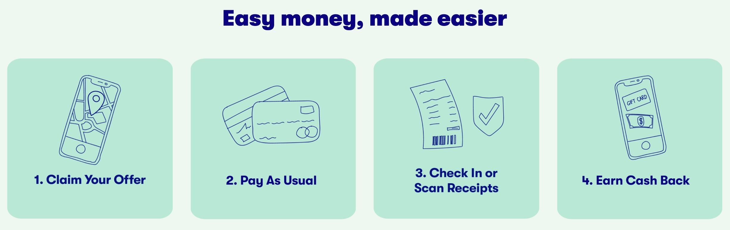 Here is an infographic pulled from the GetUpside website showing how-to get started using the app and start saving money. The first step is to claim your offer at the nearest gas station, restaurant, or grocery store. The second step is to pay as usual using the credit or debit card you have on file within the app. The third step is to either check-in when you arrive at the establishment, or scan and upload receipts to the app if check-in isn't available. The fourth step is to sit back and watch your cashback hit your account!