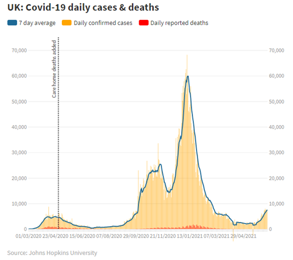 COVID daily cases and deaths