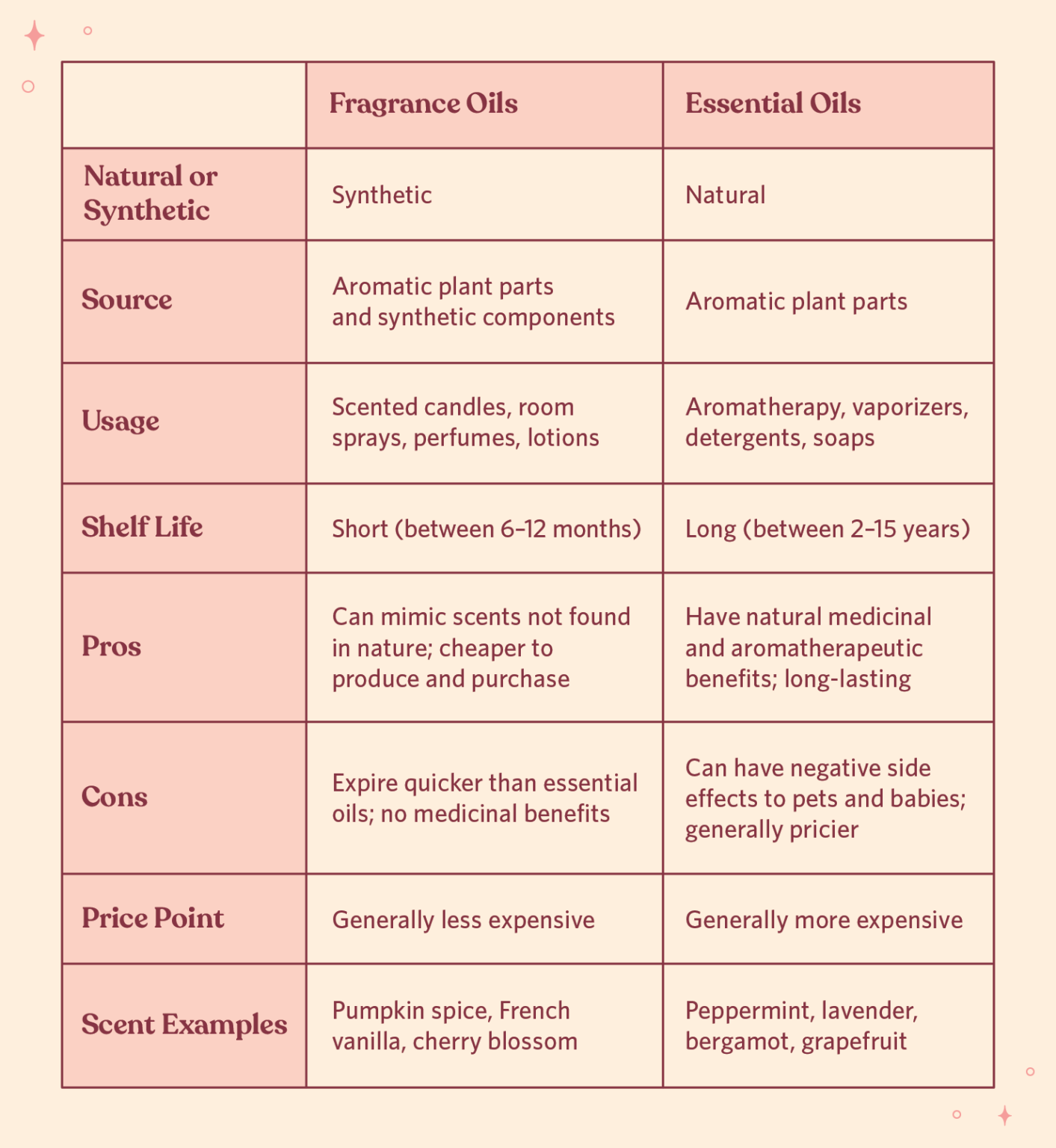 Difference between fragrant and essential oils