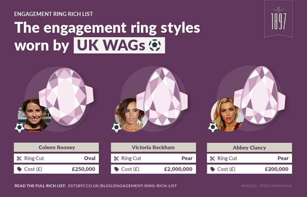 WAGs engagements rings