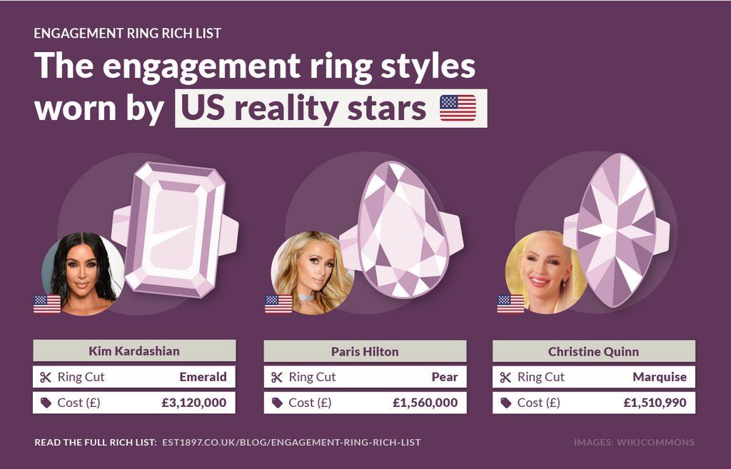 US Reality Stars Engagement Rings
