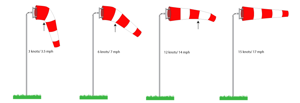Windsock Speed Chart by Custom Windsock Co.