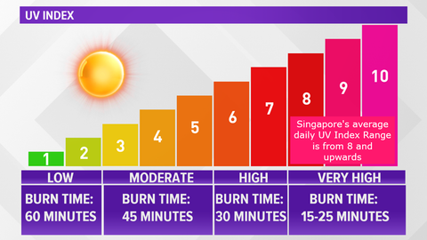 UV Index and time taken to cause sunburn
