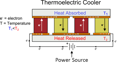 how do thermoelectrics work power practical rh powerpractical com