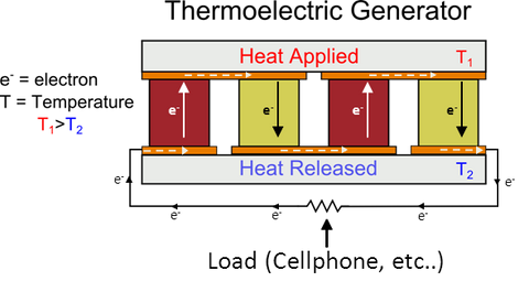 A thermoelectric power generator diagram