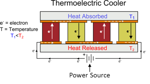 Thermoelectric Cooler diagram