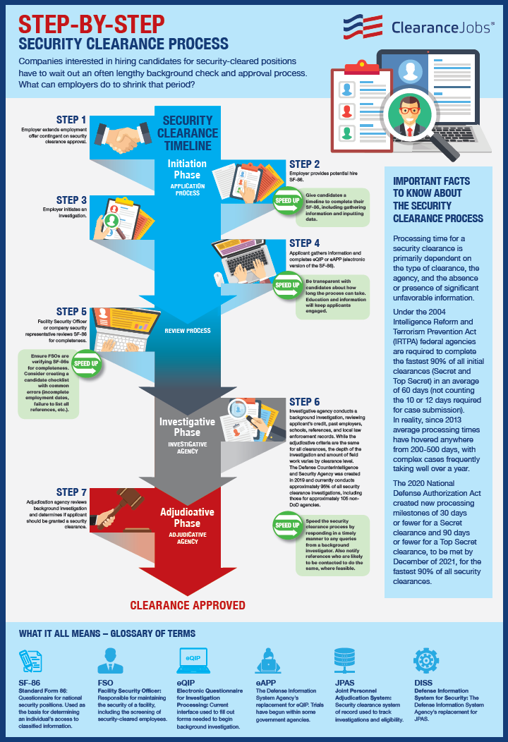 POSTER  - Security Clearance Process Infographic