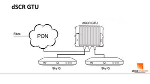 Diagram of the Sky Q dSCR GTU setup