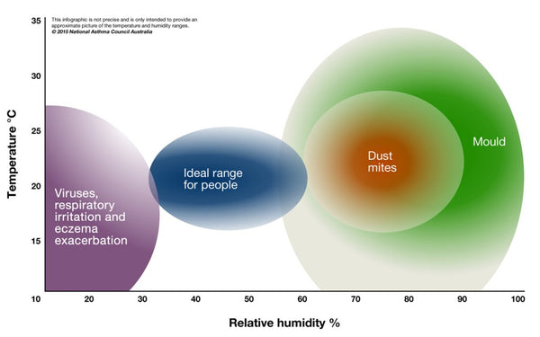 Graph depicting different ranges of relative humidity and their effects. Courtesy of 2015 National Asthma Council Australia