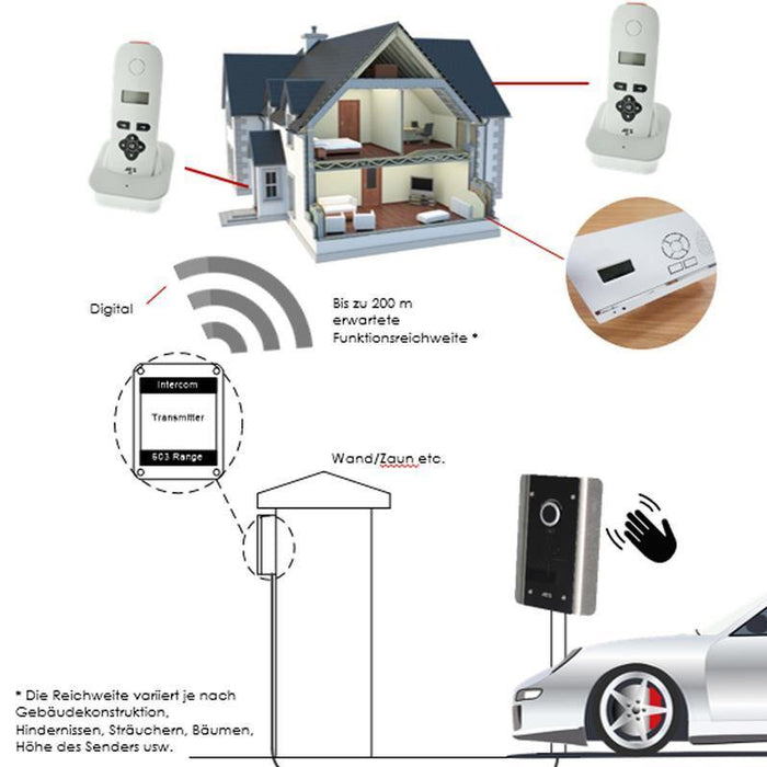 AES DECT 603 FBK Kit Drahtloses Intercom-System (Flush Callpoint) mit Audio-Mobilteil - AES Global