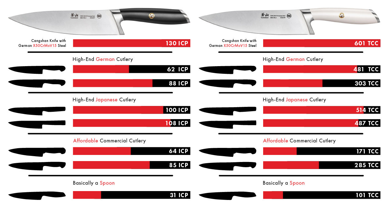 An infographic showing the performance of Cangshan knives against the most popular brands in the market.