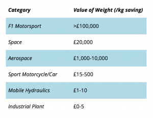 Cost per KG of Weight Saving in Hydraulic Parts