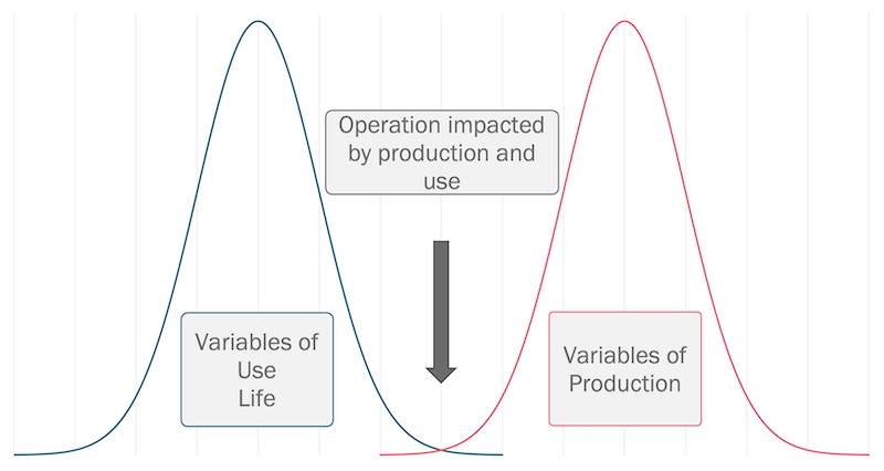 Variables in Use and Production of Servo Valves