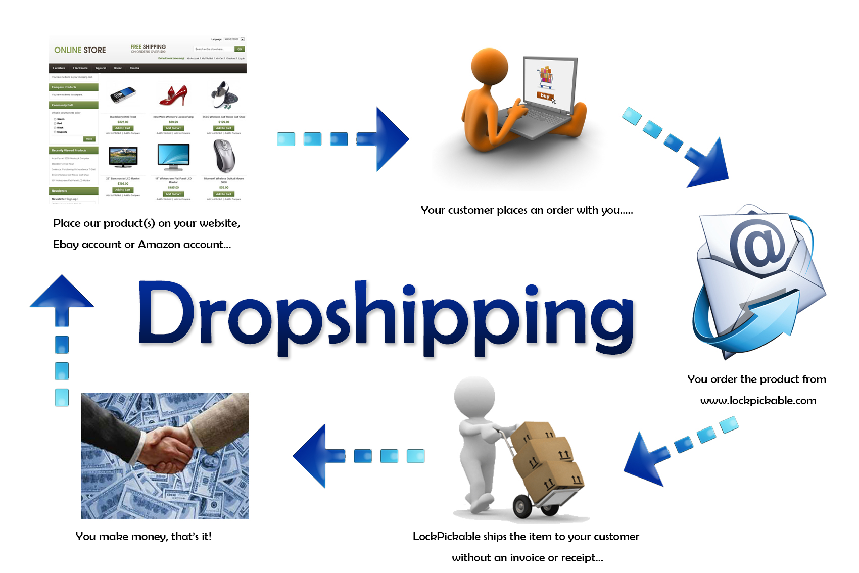 Dropshipping – LockPickable