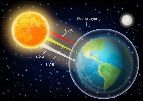 UV radiation types from sun to earth