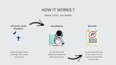 How to hire online professional essay writers