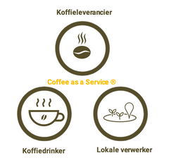 Coffee as a Service