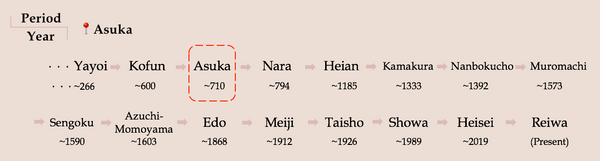 Asuka Period, History of Washi