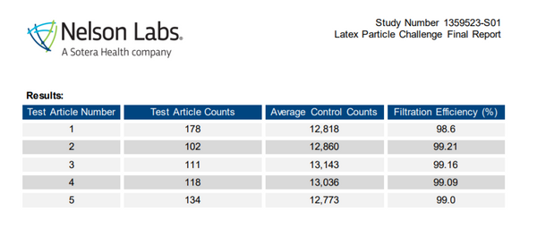 Nelson labs Particle Filtration Efficiency Test Results | Response Medical Surgical Masks | Rhode Island | United States