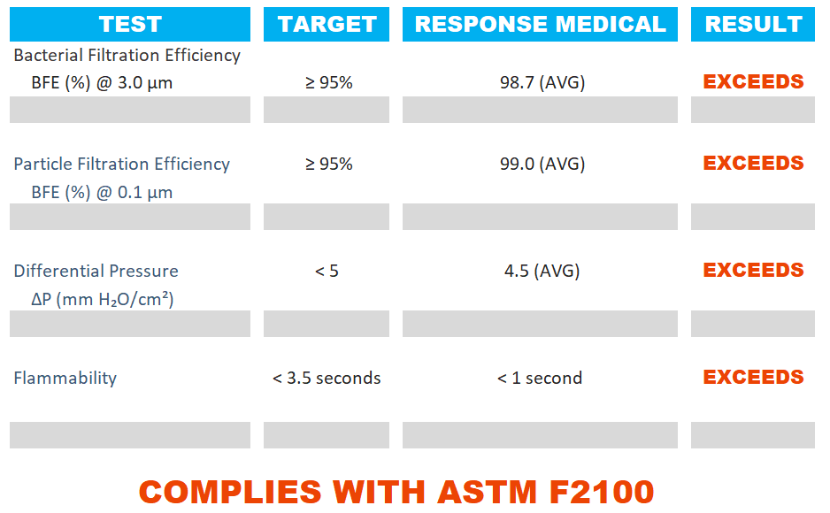 INDEPENDENT LAB TESTS CONFIRM THAT RESPONSE MEDICAL EXCEEDS ASTM2100 STANDARDS | RESPONSE MEDICAL | RHODE ISLAND USA