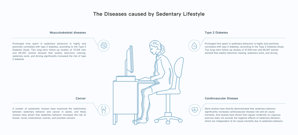 The diseases caused by prolonged sitting