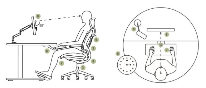 Correct working postures and positions