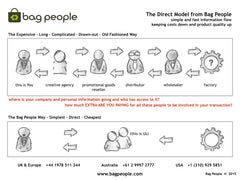 Click to Enlarge the Bag People Direct Model