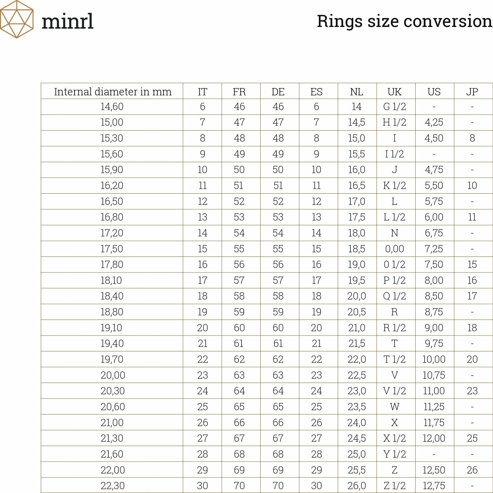 minrl ring size chart