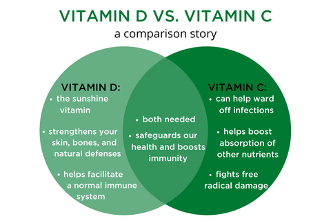 vitamin D versus Vitamin C a comparison story. Vitamin D: the sunshine vitamin, strengthens your skin, bones, and natural defenses, helps facilitate a normal immune system. Vitamin C: Can help ward off infections, helps boost absorption of other nutrients, fights free radical damage. Both: both are needed, safeguards our health and boosts immunity