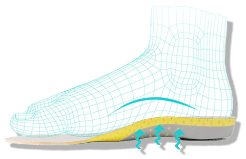 what insoles are best for plantar fasciitis