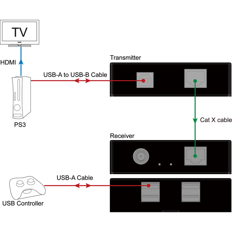 USB 2.0 Extender over Ethernet (60M)