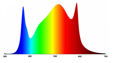 Crecer Lighting Spectrum
