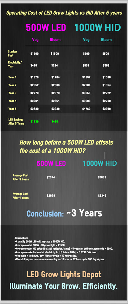Operating Cost Of Led Grow Lights Vs Hid After 5 Years