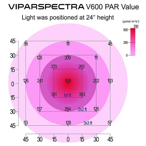 Viparspectra Reflector Series 600W  - LED Grow Lights Depot