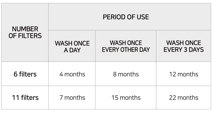 6 AVITTY filters provided for the first purchase, Choose the number of filters based on the washing cycle and period of use