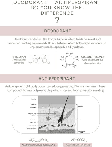 Do you know the difference? Antiperspirant vs. deodorant.
