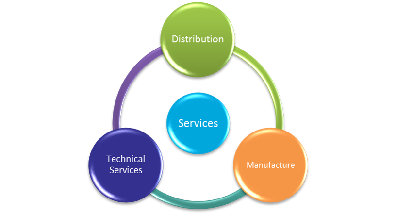service profile cycle