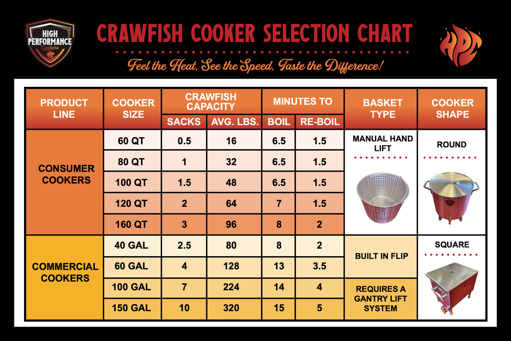 Cooker Selection Chart