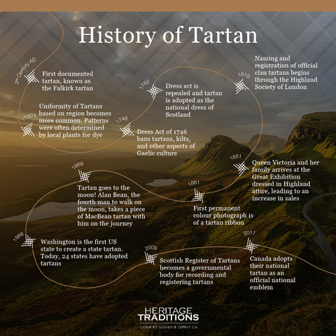 Infographic detailing the history of tartan in chronological order. Old man of Storr is in the background.