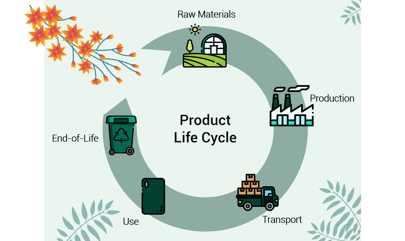 product life cycle of a phone case