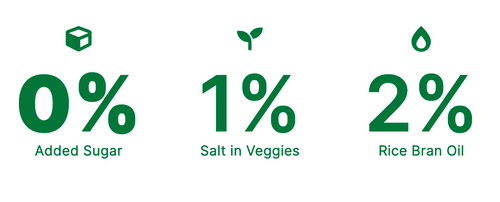 Hey! Chips contains 0% added sugar, 1% Salt in vegetables, 2% rice bran oil