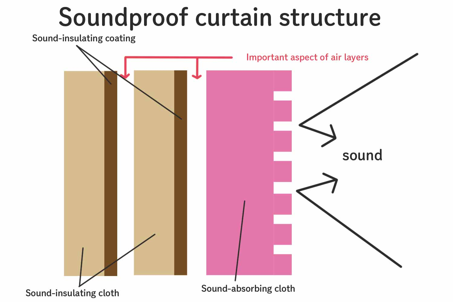 Soundproof curtain structure