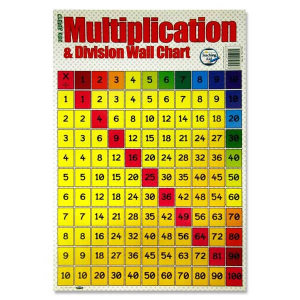 Multiplication Wall Chart