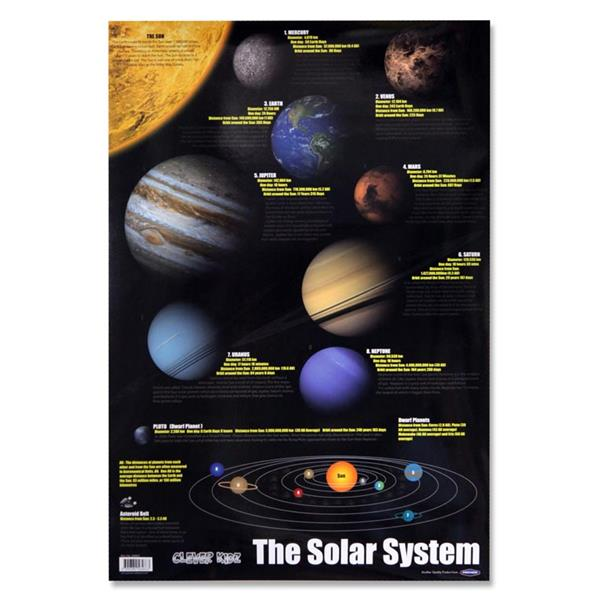 Solar System Wall Chart