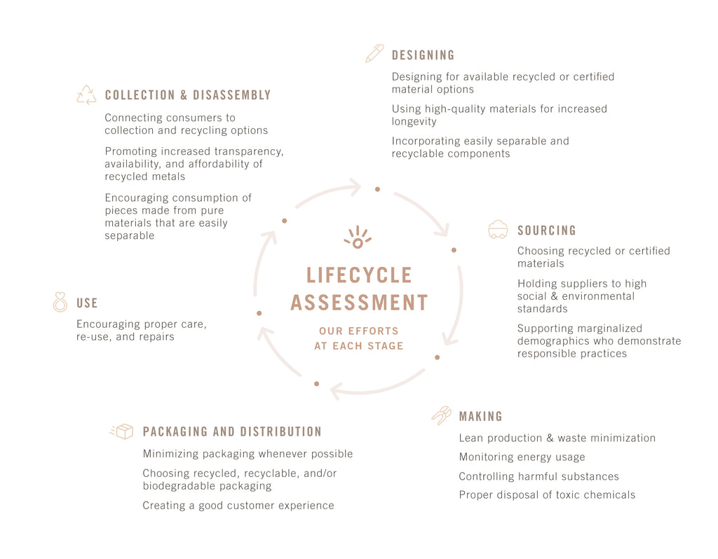 lifecycle assessment infographic for Many Hands operations