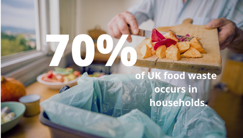 70% of UK food waste occurs in households