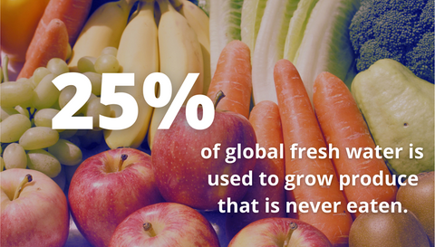25% of global fresh water is used to grow produce that is never eaten