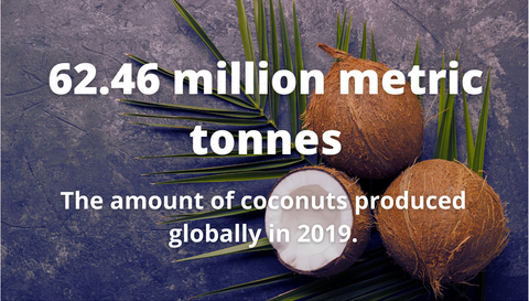62.46 million metric tonnes of coconuts are produced globally in 2019