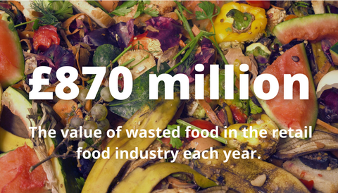 £870,000,000 of food wasted each year by retail food industry
